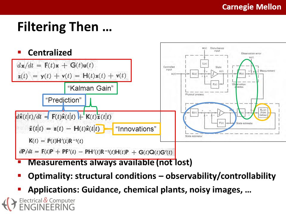 Carnegie Mellon Filtering Then …  Centralized  Measurements always available (not lost)  Optimality: structural conditions – observability/controllability  Applications: Guidance, chemical plants, noisy images, … Kalman Gain Innovations Prediction