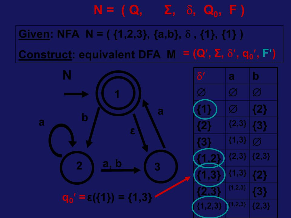 a a, b a 2 3 1 b ε Given: NFA N = ( {1,2,3}, {a,b}, , {1}, {1} ) Construct: equivalent DFA M ε({1}) = {1,3} N N = ( Q, Σ, , Q 0, F ) = (Q, Σ, , q 0, F)  ab  {1}  {2} {2,3} {3} {1,3}  {1,2} {2,3} {1,3} {2} {2,3} {1,2,3} {3} {1,2,3} {2,3} q 0 =