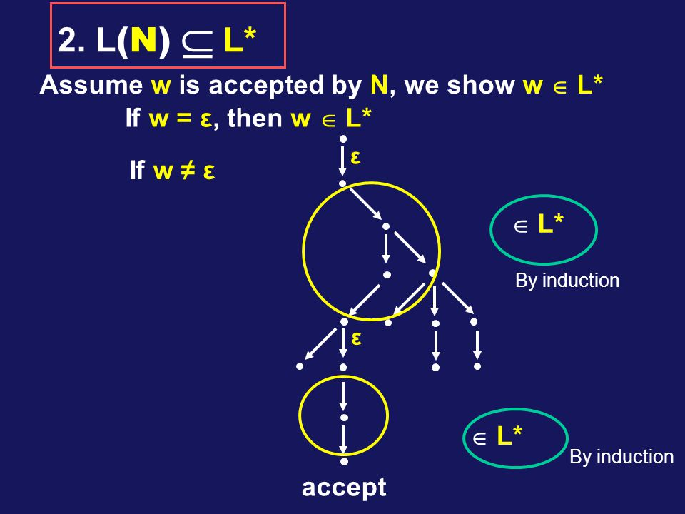 Assume w is accepted by N, we show w  L* If w = ε, then w  L* If w ≠ ε accept ε ε  L* 2.