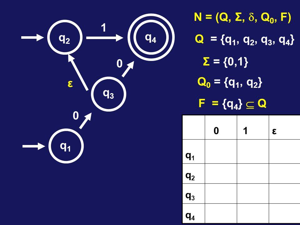 1 0 0 q1q1 q2q2 q3q3 q4q4 N = (Q, Σ, , Q 0, F) Q = {q 1, q 2, q 3, q 4 } Σ = {0,1} Q 0 = {q 1, q 2 } F = {q 4 }  Q ε 0 1ε q1q1 q2q2 q3q3 q4q4