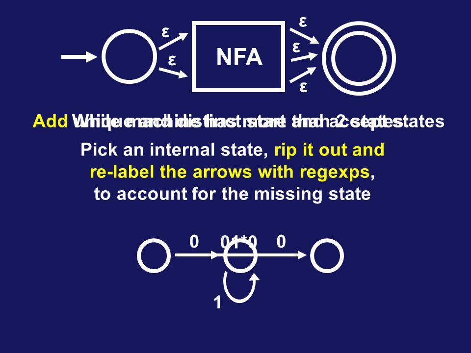 NFA ε ε ε ε ε Add unique and distinct start and accept states While machine has more than 2 states: Pick an internal state, rip it out and re-label the arrows with regexps, to account for the missing state 0 1 0 01*0