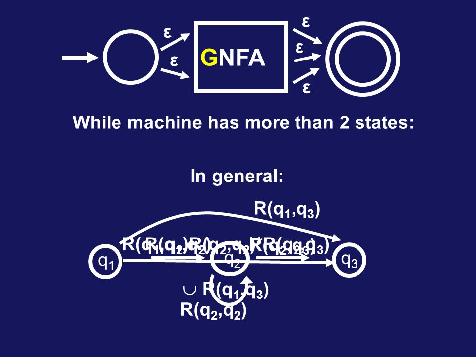 NFA ε ε ε ε ε While machine has more than 2 states: In general: R(q 1,q 2 ) R(q 2,q 2 ) R(q 2,q 3 ) R(q 1,q 2 )R(q 2,q 2 )*R(q 2,q 3 )  R(q 1,q 3 ) q1q1 q2q2 q3q3 G R(q 1,q 3 )