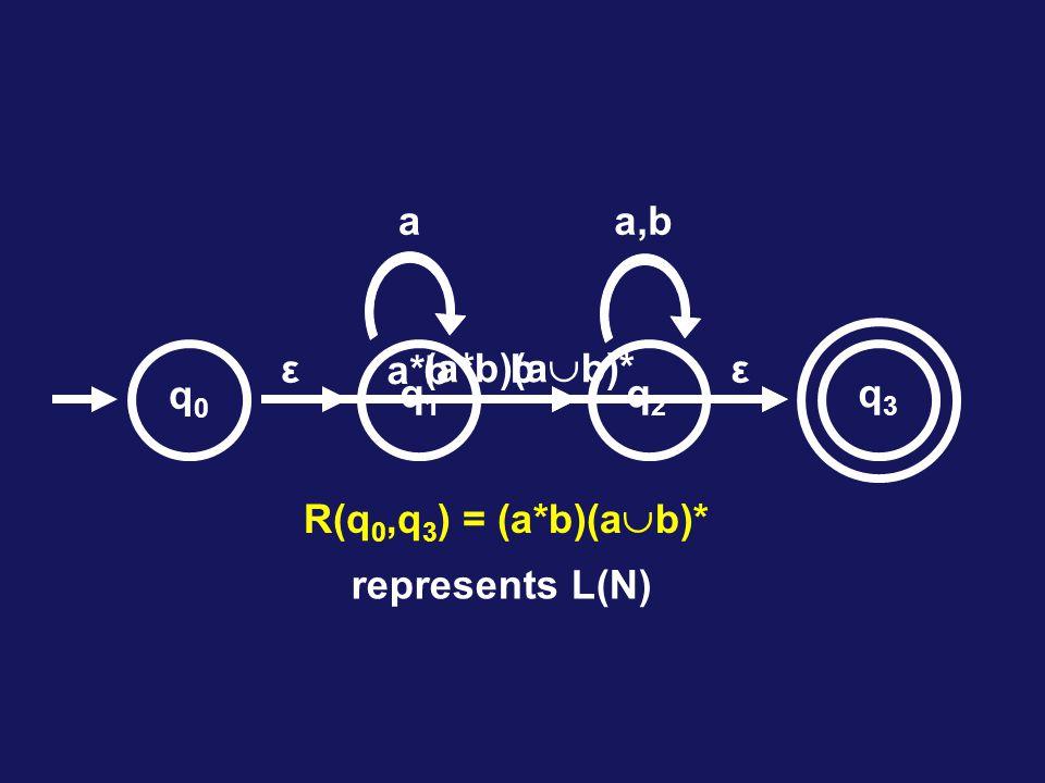q1q1 b a ε q2q2 a,b ε a*b (a*b)(a  b)* q0q0 q3q3 R(q 0,q 3 ) = (a*b)(a  b)* represents L(N)
