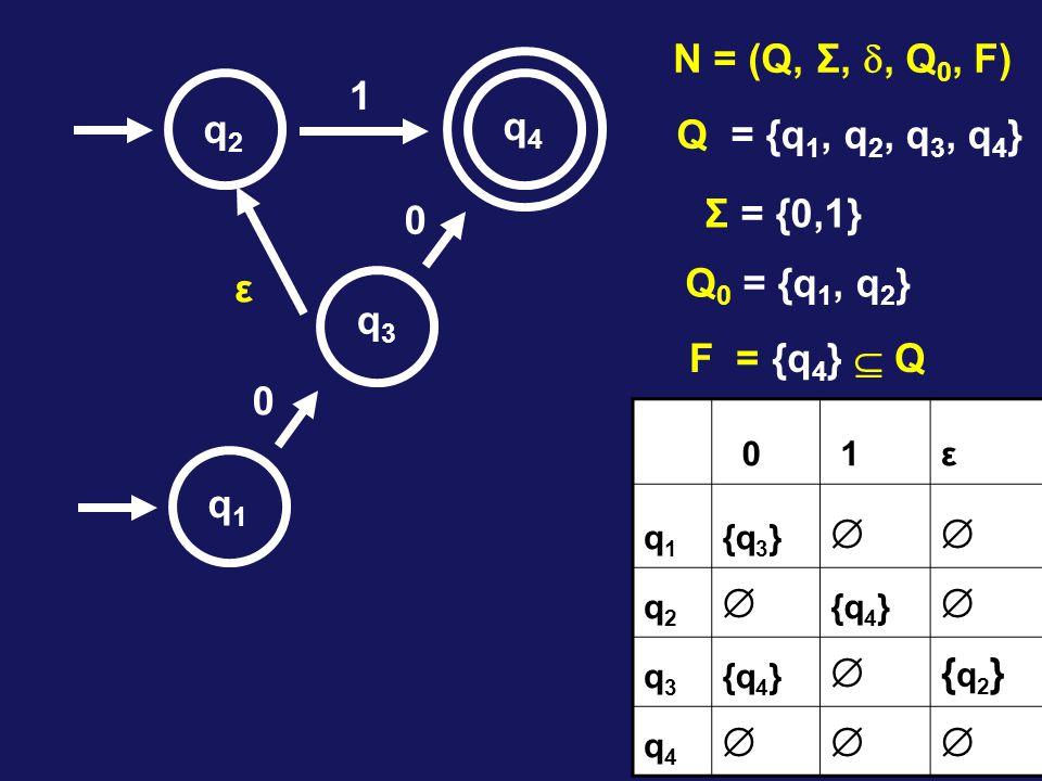 1 0 0 q1q1 q2q2 q3q3 q4q4 N = (Q, Σ, , Q 0, F) Q = {q 1, q 2, q 3, q 4 } Σ = {0,1} Q 0 = {q 1, q 2 } F = {q 4 }  Q 0 1ε q1q1 {q 3 }  q2q2  {q 4 }  q3q3  {q2}{q2} q4q4  ε