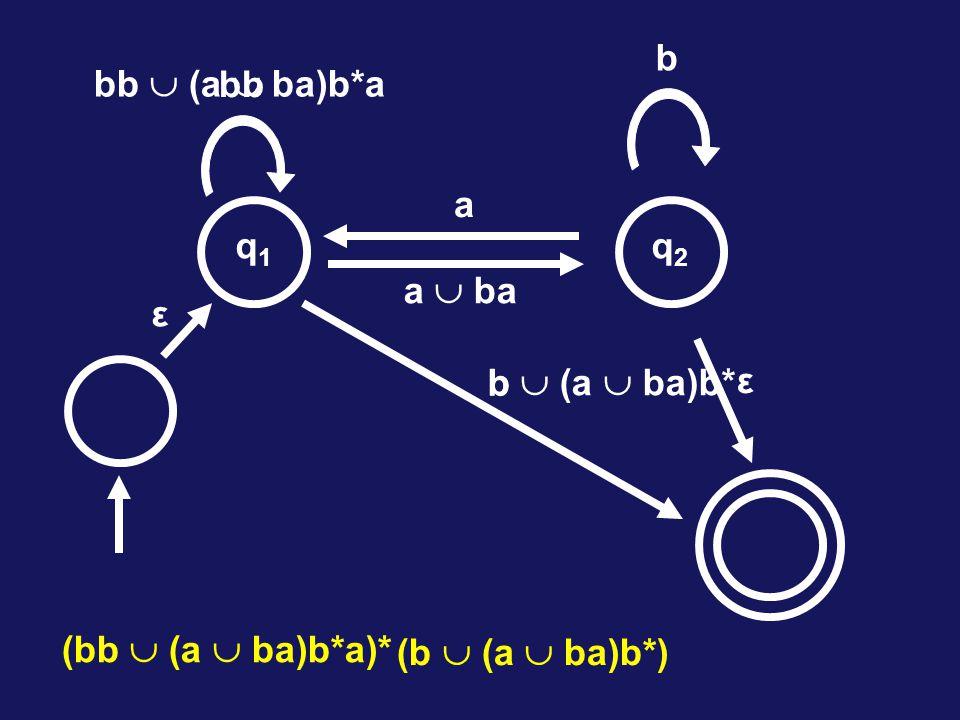 bb  (a  ba)b*a a  ba q2q2 b q1q1 a ε ε bb b b  (a  ba)b* (bb  (a  ba)b*a)* (b  (a  ba)b*)