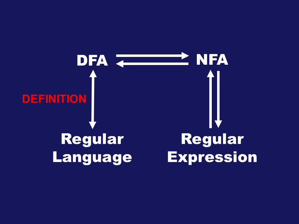 DFA NFA Regular Language Regular Expression DEFINITION