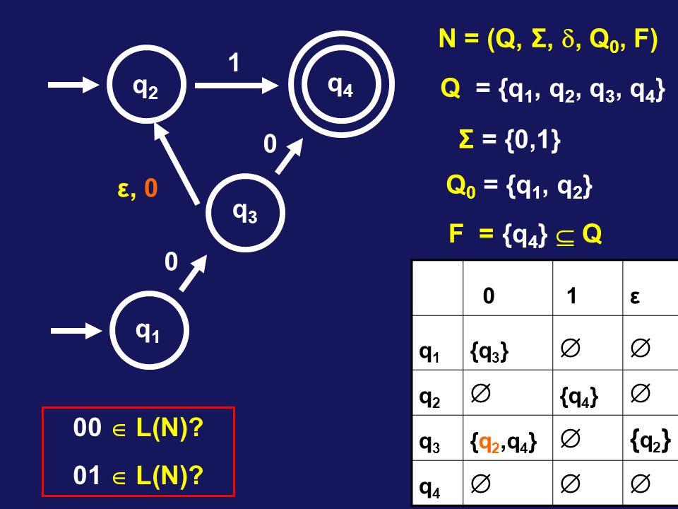 1 0 0 q1q1 q2q2 q3q3 q4q4 N = (Q, Σ, , Q 0, F) Q = {q 1, q 2, q 3, q 4 } Σ = {0,1} Q 0 = {q 1, q 2 } F = {q 4 }  Q ε, 0 0 1ε q1q1 {q 3 }  q2q2  {