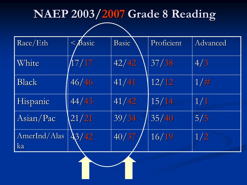 NAEP 2003/2007 Grade 8 Reading Race/Eth < Basic BasicProficientAdvanced White 17/17 42/42 37/38 4/3 Black 46/46 41/41 12/12 1/# Hispanic 44/43 41/42 1
