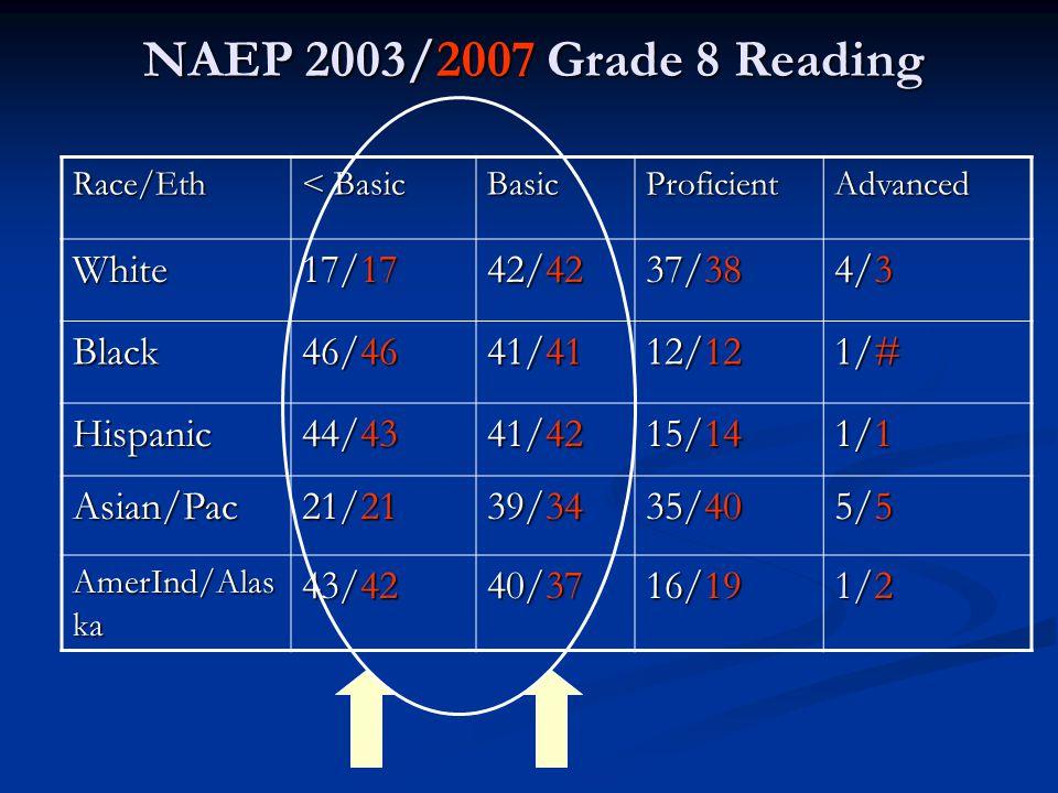 NAEP 2003/2007 Grade 8 Reading Race/Eth < Basic BasicProficientAdvanced White 17/17 42/42 37/38 4/3 Black 46/46 41/41 12/12 1/# Hispanic 44/43 41/42 15/14 1/1 Asian/Pac 21/21 39/34 35/40 5/5 AmerInd/Alas ka 43/42 40/37 16/19 1/2
