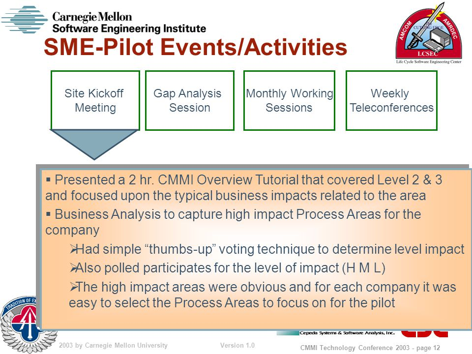 © 2003 by Carnegie Mellon University Version 1.0 CMMI Technology Conference 2003 - page 12 SME-Pilot Events/Activities  Presented a 2 hr.