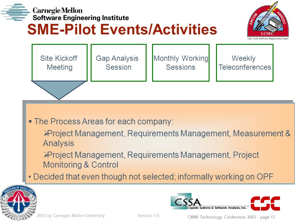 © 2003 by Carnegie Mellon University Version 1.0 CMMI Technology Conference 2003 - page 13 SME-Pilot Events/Activities  The Process Areas for each company:  Project Management, Requirements Management, Measurement & Analysis  Project Management, Requirements Management, Project Monitoring & Control Decided that even though not selected; informally working on OPF  The Process Areas for each company:  Project Management, Requirements Management, Measurement & Analysis  Project Management, Requirements Management, Project Monitoring & Control Decided that even though not selected; informally working on OPF Gap Analysis Session Monthly Working Sessions Weekly Teleconferences Site Kickoff Meeting