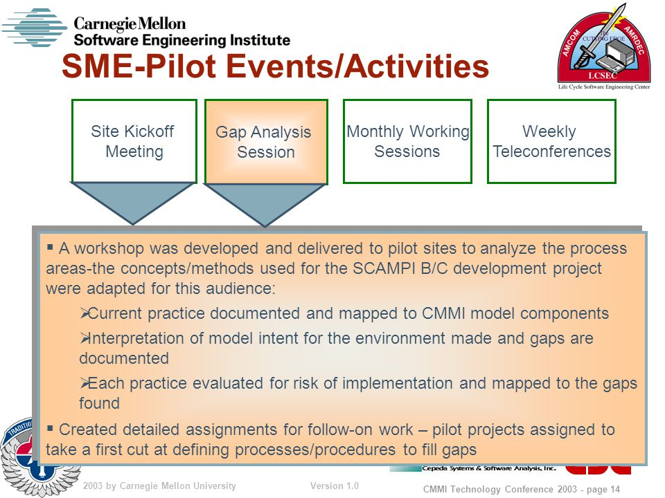 © 2003 by Carnegie Mellon University Version 1.0 CMMI Technology Conference 2003 - page 14 SME-Pilot Events/Activities  A workshop was developed and delivered to pilot sites to analyze the process areas-the concepts/methods used for the SCAMPI B/C development project were adapted for this audience:  Current practice documented and mapped to CMMI model components  Interpretation of model intent for the environment made and gaps are documented  Each practice evaluated for risk of implementation and mapped to the gaps found  Created detailed assignments for follow-on work – pilot projects assigned to take a first cut at defining processes/procedures to fill gaps  A workshop was developed and delivered to pilot sites to analyze the process areas-the concepts/methods used for the SCAMPI B/C development project were adapted for this audience:  Current practice documented and mapped to CMMI model components  Interpretation of model intent for the environment made and gaps are documented  Each practice evaluated for risk of implementation and mapped to the gaps found  Created detailed assignments for follow-on work – pilot projects assigned to take a first cut at defining processes/procedures to fill gaps Site Kickoff Meeting Weekly Teleconferences Gap Analysis Session Monthly Working Sessions