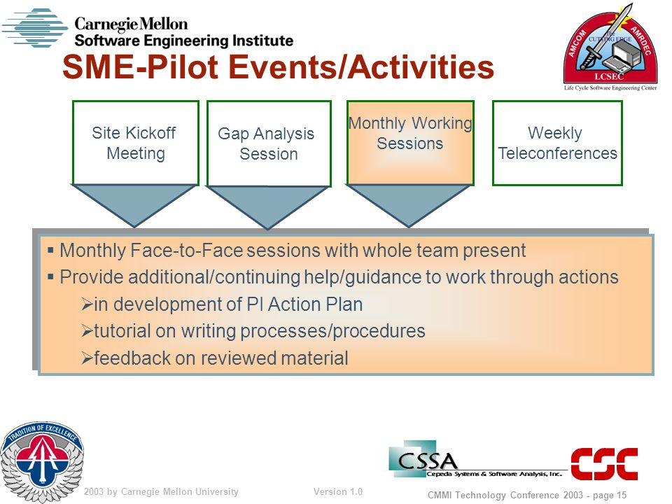 © 2003 by Carnegie Mellon University Version 1.0 CMMI Technology Conference 2003 - page 15 SME-Pilot Events/Activities  Monthly Face-to-Face sessions with whole team present  Provide additional/continuing help/guidance to work through actions  in development of PI Action Plan  tutorial on writing processes/procedures  feedback on reviewed material  Monthly Face-to-Face sessions with whole team present  Provide additional/continuing help/guidance to work through actions  in development of PI Action Plan  tutorial on writing processes/procedures  feedback on reviewed material Site Kickoff Meeting Weekly Teleconferences Gap Analysis Session Monthly Working Sessions