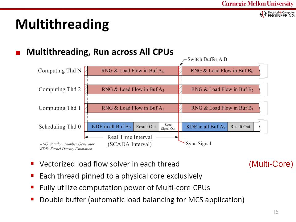 Carnegie Mellon Multithreading, Run across All CPUs  Vectorized load flow solver in each thread  Each thread pinned to a physical core exclusively  Fully utilize computation power of Multi-core CPUs  Double buffer (automatic load balancing for MCS application) 15 (Multi-Core) Multithreading