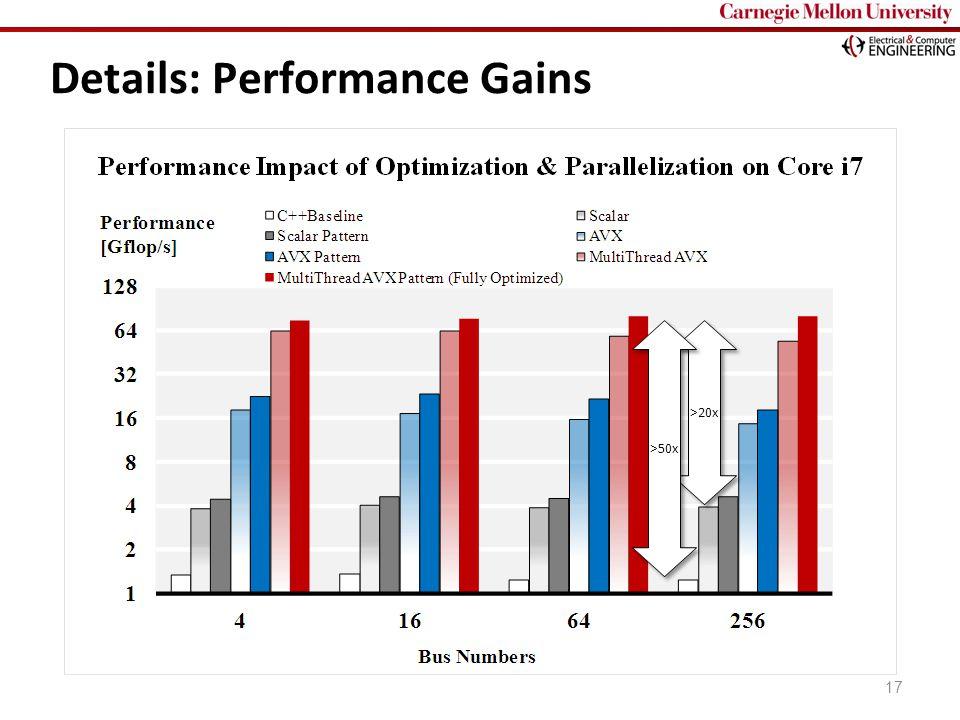 Carnegie Mellon Details: Performance Gains 17 >20x >50x