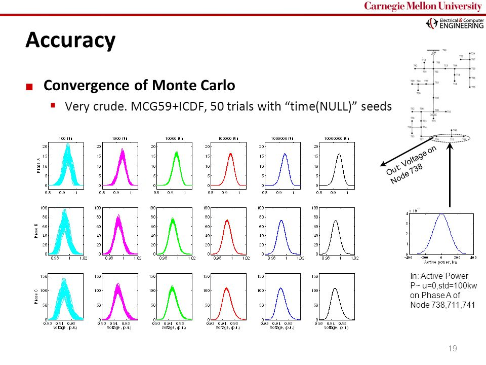 """Carnegie Mellon 19 Accuracy Convergence of Monte Carlo  Very crude. MCG59+ICDF, 50 trials with """"time(NULL)"""" seeds Out: Voltage on Node 738 In: Active"""