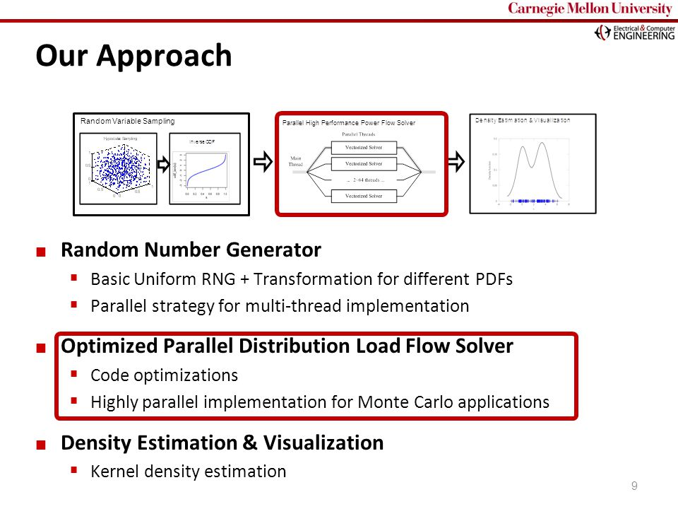 Carnegie Mellon 9 Our Approach Random Number Generator  Basic Uniform RNG + Transformation for different PDFs  Parallel strategy for multi-thread im