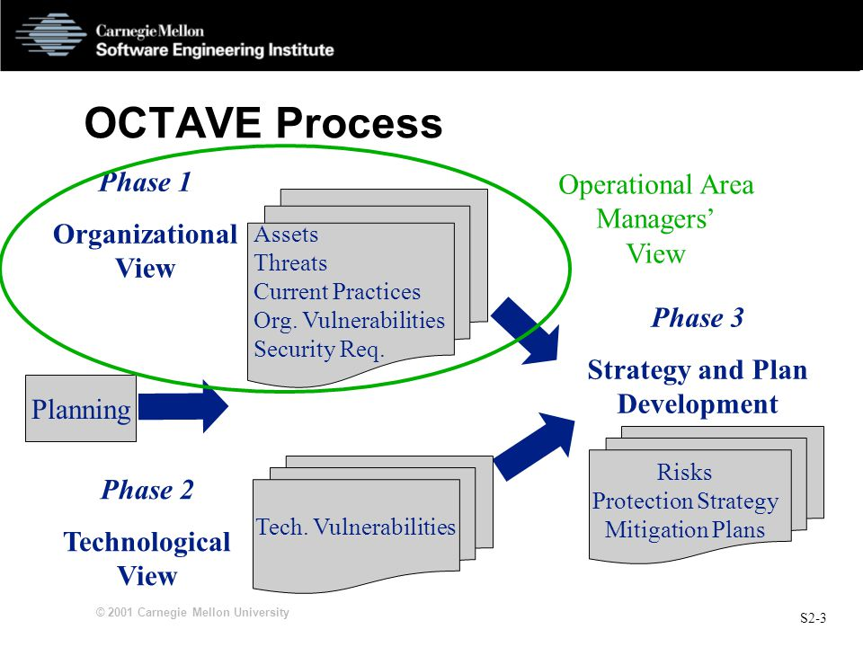 S2-3 © 2001 Carnegie Mellon University OCTAVE Process Phase 1 Organizational View Phase 2 Technological View Phase 3 Strategy and Plan Development Tech.