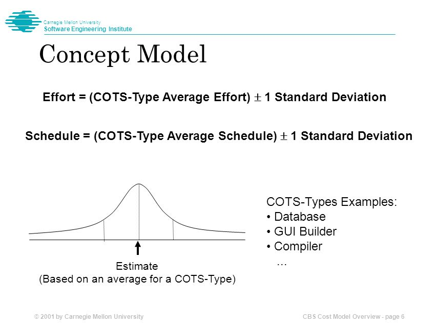 © 2001 by Carnegie Mellon University CBS Cost Model Overview - page 7 Carnegie Mellon University Software Engineering Institute Effort = (COTS Type Average Effort)  F 1  F 2  F 3  F 4  F 5 Schedule = (COTS Type Average Schedule)  G 1  G 2  G 3  G 4  G 5 Estimate  F 1  F 2  F 3  F 4  F 5 Parametric High-Level Model Candidate Effort Influencing Factors: Suitability Availability Accessibility Experience