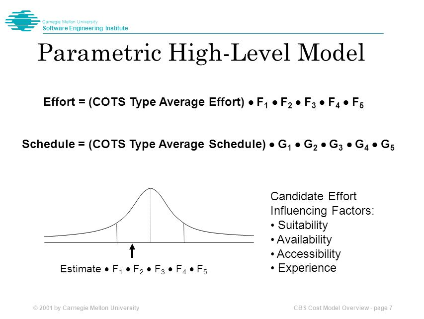 © 2001 by Carnegie Mellon University CBS Cost Model Overview - page 8 Carnegie Mellon University Software Engineering Institute Candidate Factors Affecting Effort Suitability of Using COTS Tradeoff distance Coverage of requirements Ease of tailoring Tailoring mechanisms Size of the COTS portion of the system Criticality of product to the system Architecture CBS Product Availability Number of COTS products Stability (volatility) of product Size of COTs product / number and complexity of features COTS alternatives for a component CBS Product and Marketplace Accessibility Availability of product and vendor information Vendor maturity Market segment uniformity Stability of market segment Size of market segment Technology stability CBS Development Experience Experience with CBS systems Stakeholder flexibility Life expectancy of system