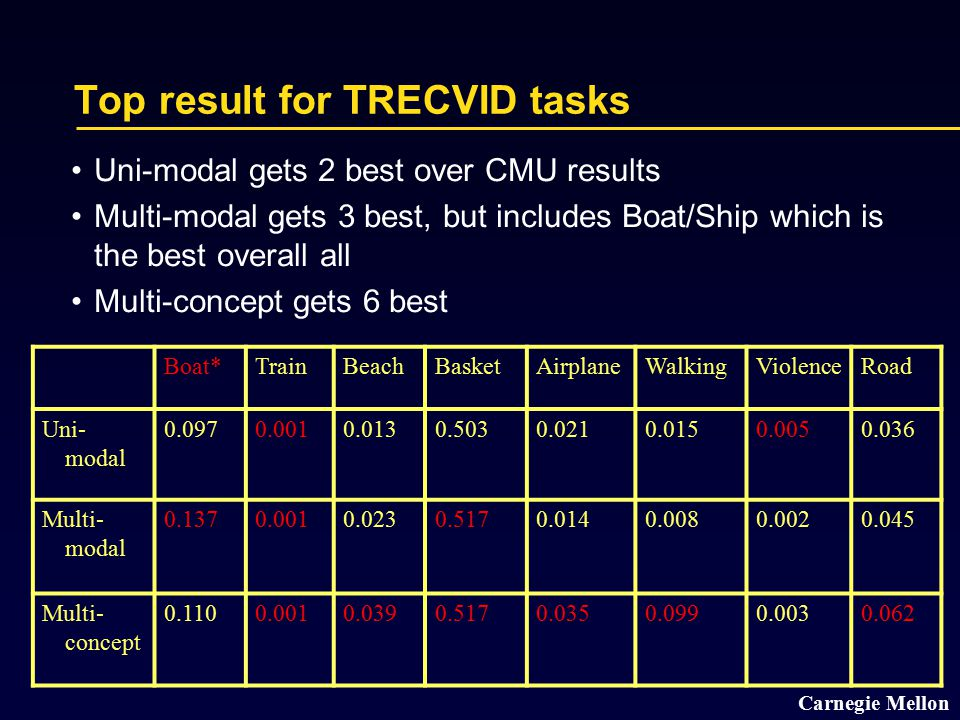 Carnegie Mellon Top result for TRECVID tasks Boat*TrainBeachBasketAirplaneWalkingViolenceRoad Uni- modal 0.0970.0010.0130.5030.0210.0150.0050.036 Multi- modal 0.1370.0010.0230.5170.0140.0080.0020.045 Multi- concept 0.1100.0010.0390.5170.0350.0990.0030.062 Uni-modal gets 2 best over CMU results Multi-modal gets 3 best, but includes Boat/Ship which is the best overall all Multi-concept gets 6 best