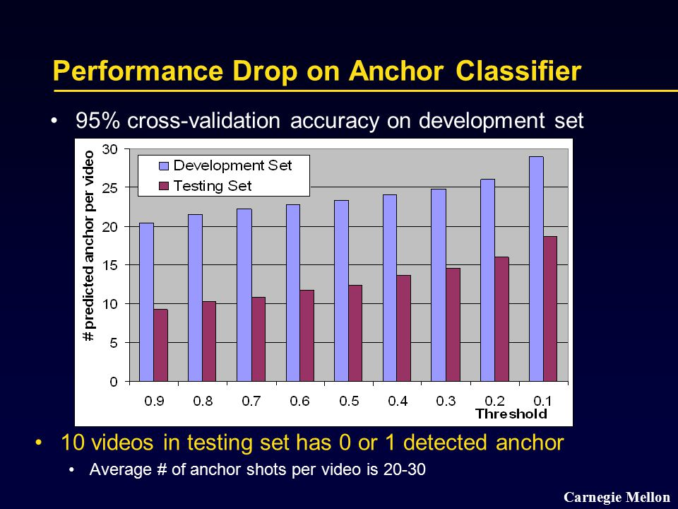 Carnegie Mellon Performance Drop on Anchor Classifier 95% cross-validation accuracy on development set 10 videos in testing set has 0 or 1 detected anchor Average # of anchor shots per video is 20-30