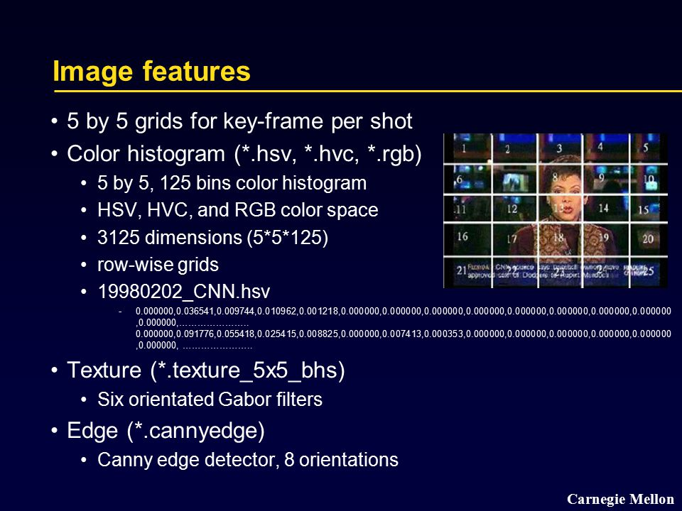 Carnegie Mellon Image features 5 by 5 grids for key-frame per shot Color histogram (*.hsv, *.hvc, *.rgb) 5 by 5, 125 bins color histogram HSV, HVC, and RGB color space 3125 dimensions (5*5*125) row-wise grids 19980202_CNN.hsv ­0.000000,0.036541,0.009744,0.010962,0.001218,0.000000,0.000000,0.000000,0.000000,0.000000,0.000000,0.000000,0.000000,0.000000,…………………..
