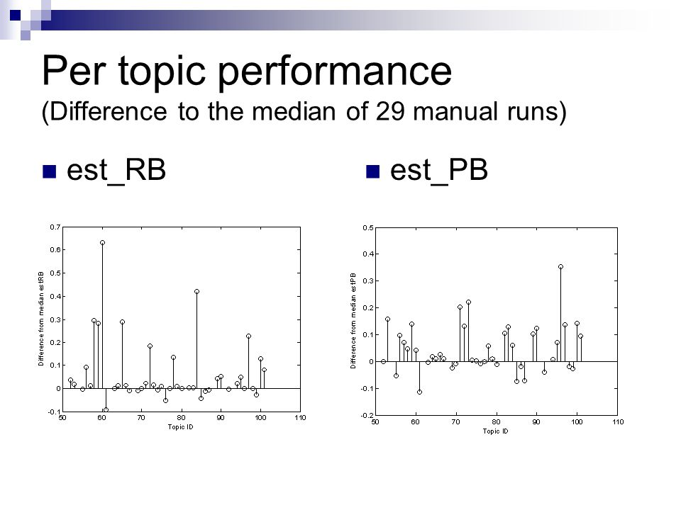 Per topic performance (Difference to the median of 29 manual runs) est_RB est_PB
