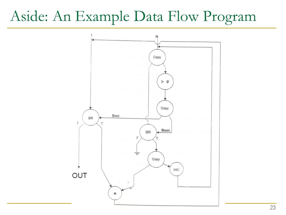 Aside: An Example Data Flow Program 25 OUT