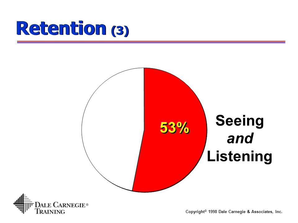 Copyright © 1998 Dale Carnegie & Associates, Inc. Retention (3) 53% Seeing and Listening