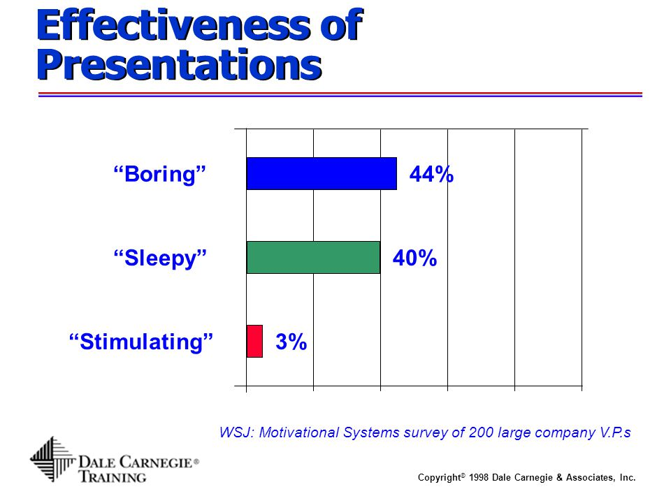 "WSJ: Motivational Systems survey of 200 large company V.P.s Effectiveness of Presentations ""Boring"" ""Sleepy"" ""Stimulating"" 44% 40% 3%"