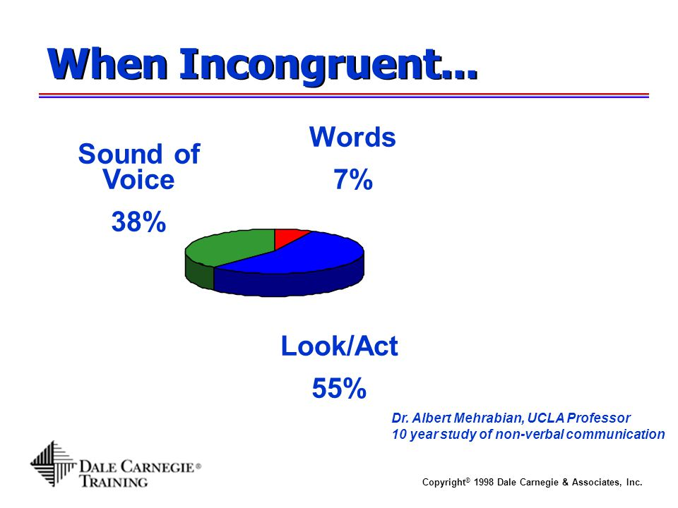 Copyright © 1998 Dale Carnegie & Associates, Inc. When Incongruent... Sound of Voice 38% Words 7% Dr. Albert Mehrabian, UCLA Professor 10 year study o