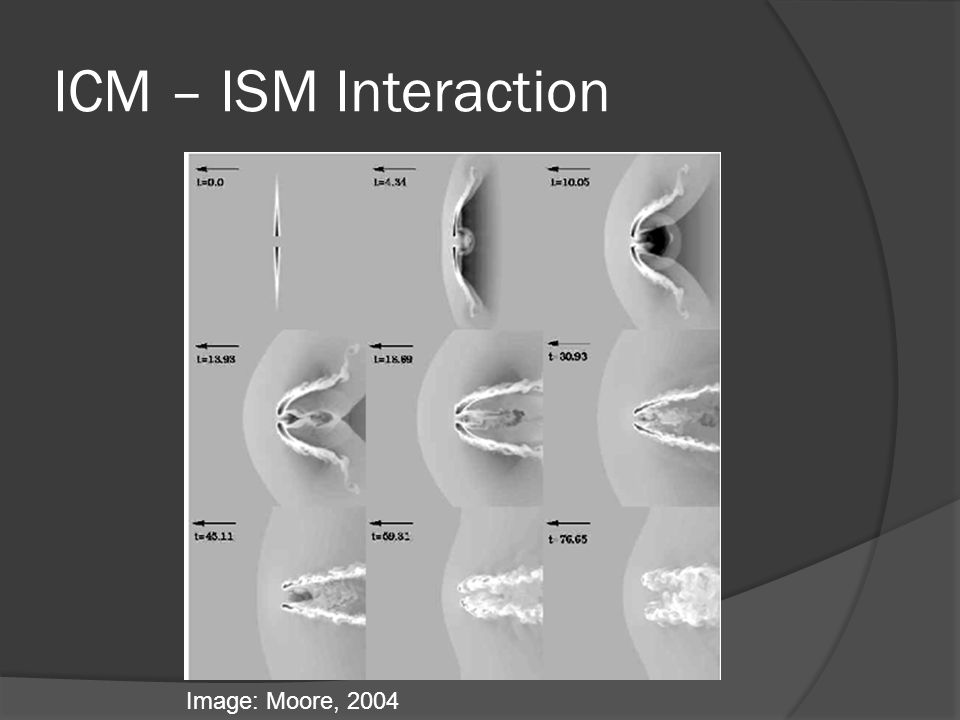 ICM – ISM Interaction Image: Moore, 2004