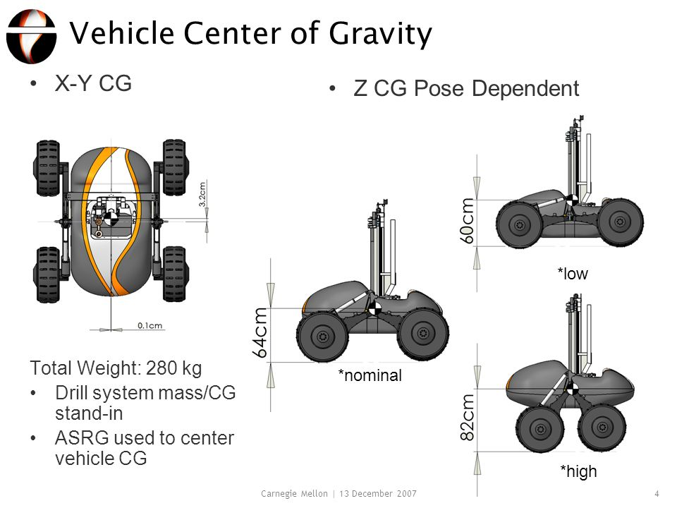 Carnegie Mellon | 13 December 20074 Vehicle Center of Gravity X-Y CG Total Weight: 280 kg Drill system mass/CG stand-in ASRG used to center vehicle CG Z CG Pose Dependent *nominal *low *high