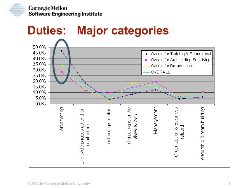 © 2005 by Carnegie Mellon University 8 Duties: Major categories