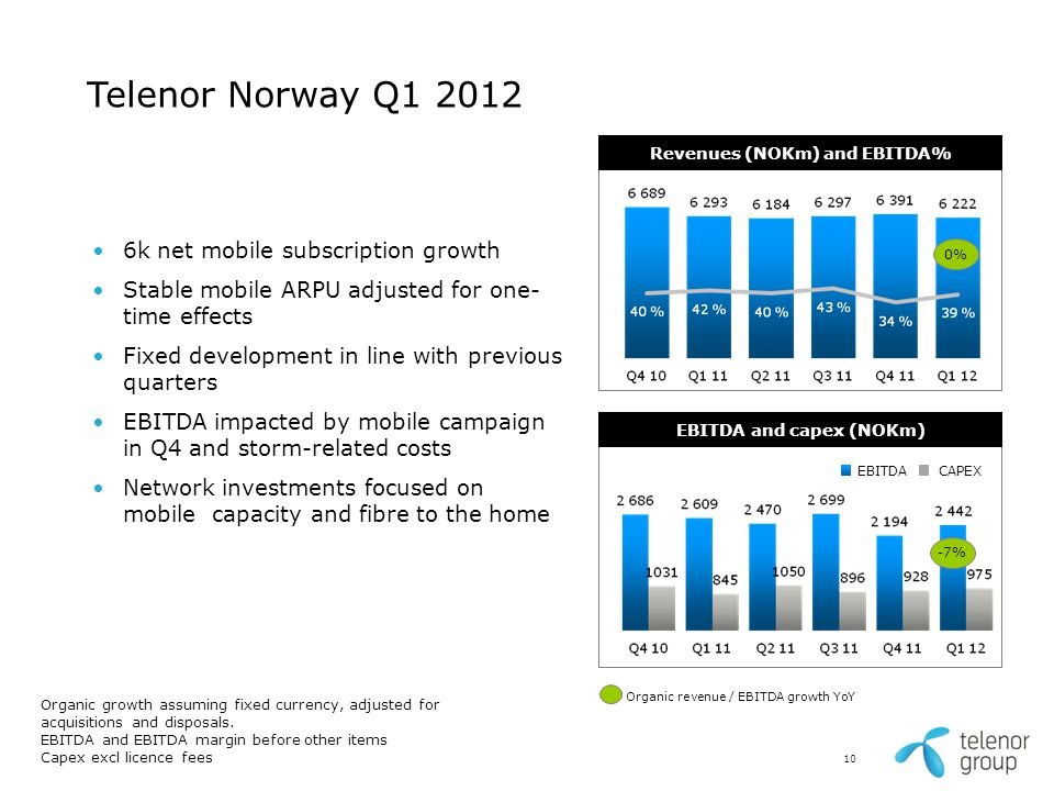 6k net mobile subscription growth Stable mobile ARPU adjusted for one- time effects Fixed development in line with previous quarters EBITDA impacted b
