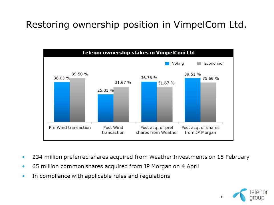 6 Restoring ownership position in VimpelCom Ltd. 234 million preferred shares acquired from Weather Investments on 15 February 65 million common share