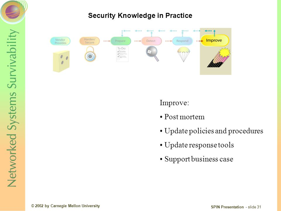 © 2002 by Carnegie Mellon University SPIN Presentation - slide 31 Improve: Post mortem Update policies and procedures Update response tools Support business case Security Knowledge in Practice