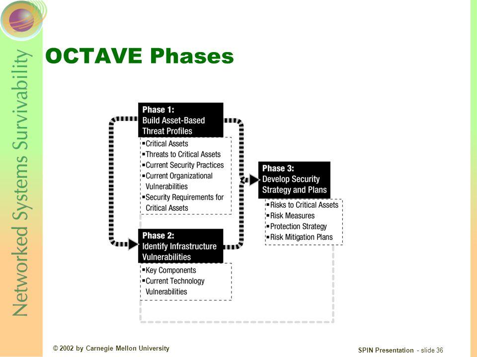 © 2002 by Carnegie Mellon University SPIN Presentation - slide 36 OCTAVE Phases