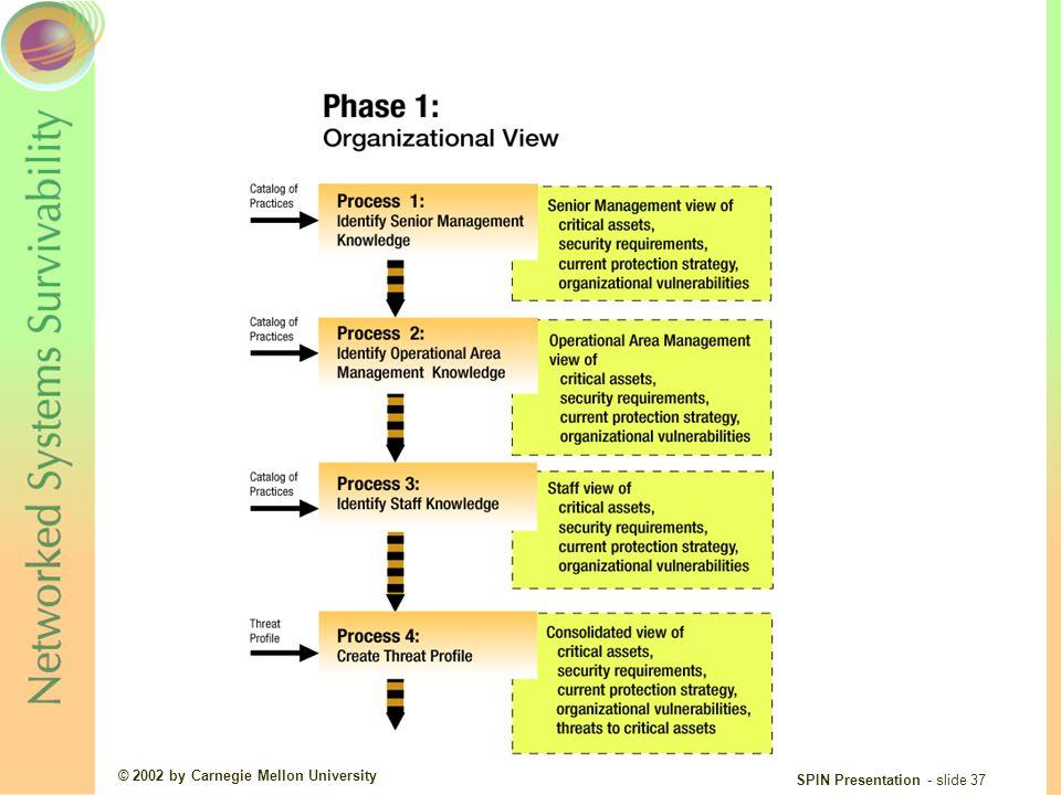 © 2002 by Carnegie Mellon University SPIN Presentation - slide 37