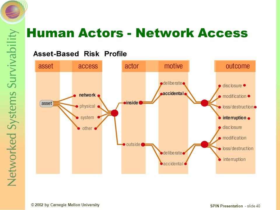 © 2002 by Carnegie Mellon University SPIN Presentation - slide 40 Human Actors - Network Access