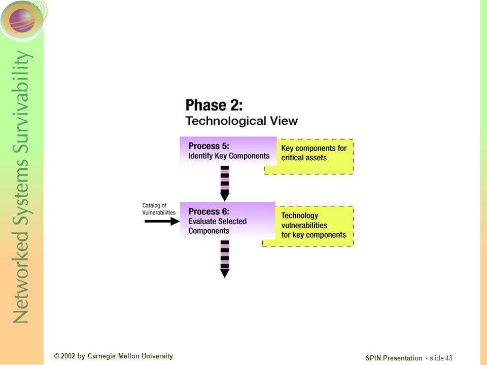 © 2002 by Carnegie Mellon University SPIN Presentation - slide 43