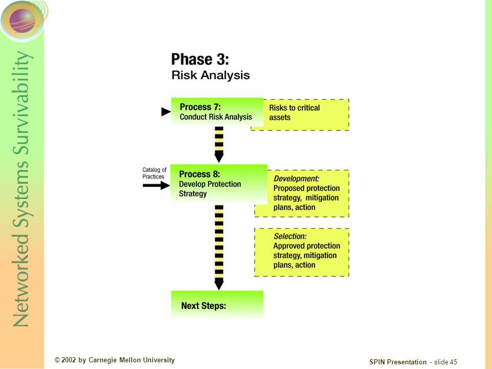 © 2002 by Carnegie Mellon University SPIN Presentation - slide 45