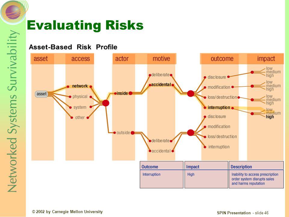 © 2002 by Carnegie Mellon University SPIN Presentation - slide 46 Evaluating Risks