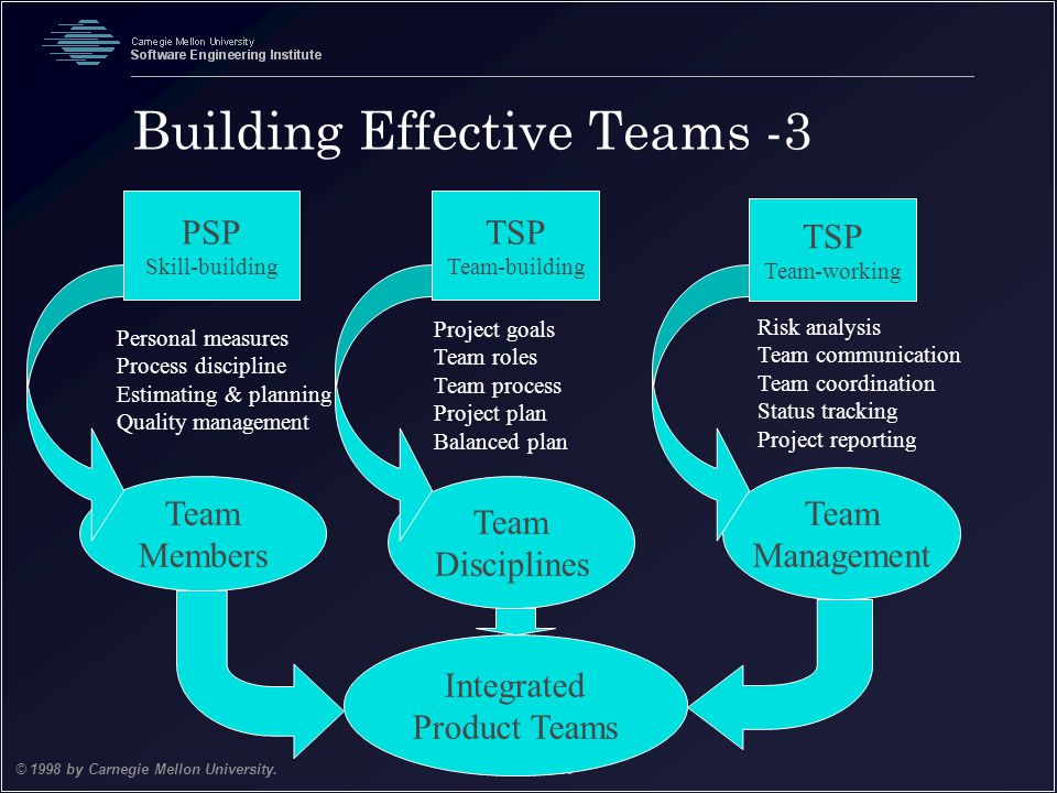 Team Software Process 13 © 1998 by Carnegie Mellon University.October 1998 PSP Skill-building TSP Team-building TSP Team-working Team Management Team