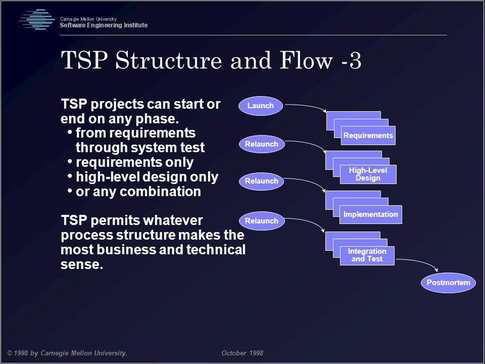 Team Software Process 16 © 1998 by Carnegie Mellon University.October 1998 TSP Structure and Flow -3 TSP projects can start or end on any phase. from