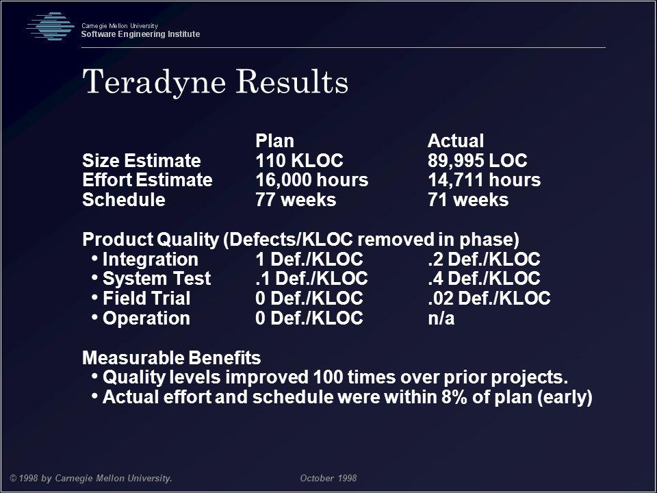 Team Software Process 31 © 1998 by Carnegie Mellon University.October 1998 Teradyne Results PlanActual Size Estimate110 KLOC89,995 LOC Effort Estimate