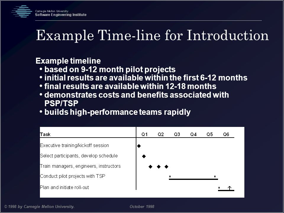 Team Software Process 39 © 1998 by Carnegie Mellon University.October 1998 Example Time-line for Introduction Example timeline based on 9-12 month pil