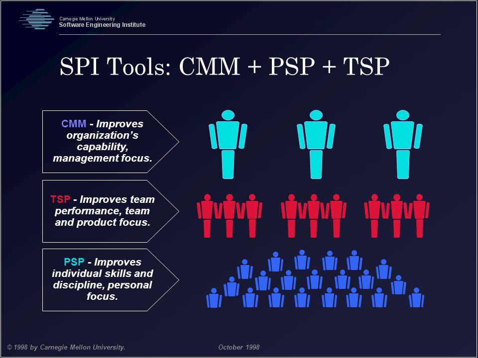 Team Software Process 6 © 1998 by Carnegie Mellon University.October 1998 SPI Tools: CMM + PSP + TSP CMM - Improves organization's capability, managem