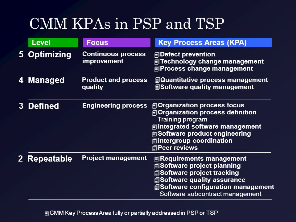 CMM KPAs in PSP and TSP 5 Optimizing 4 Managed 3 Defined 2 Repeatable Continuous process improvement Product and process quality Engineering process P